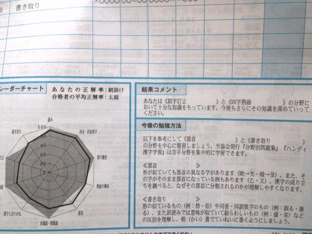管理人は誤字訂正と四字熟語が比較的得意で、漢字の部首と書き取りが苦手